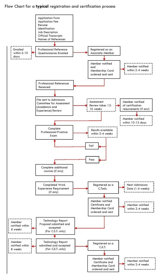 Flow_Chart_for_Registration_and_Certification_Process_(2).jpg