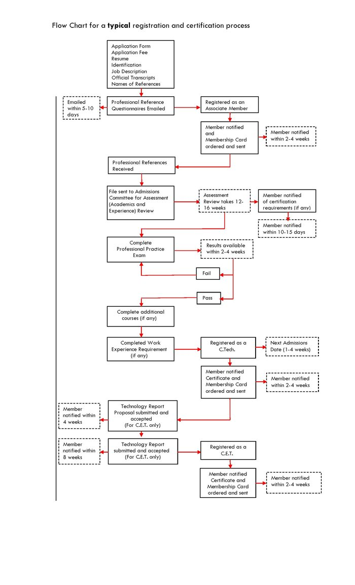 registration certification process flow chart for registration and certification process jpg